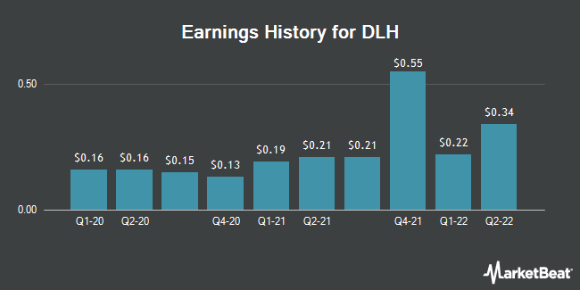 Earnings History for DLH (NASDAQ:DLHC)