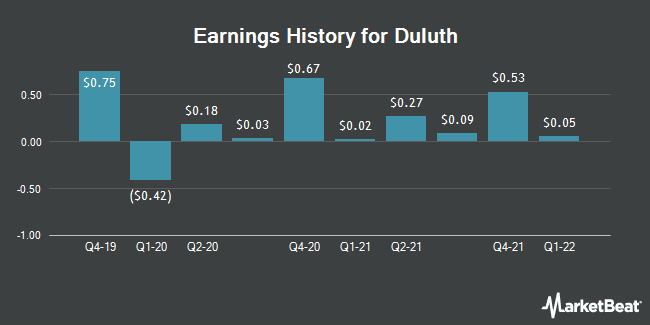 Earnings History for Duluth (NASDAQ:DLTH)
