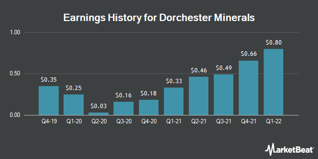 Earnings History for Dorchester Minerals (NASDAQ:DMLP)