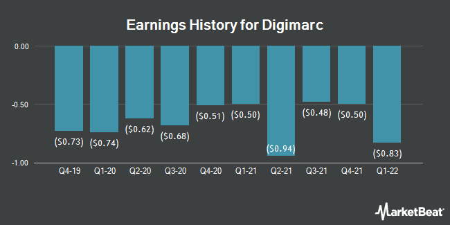 Earnings History for Digimarc (NASDAQ:DMRC)