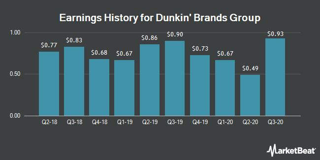 Earnings History for Dunkin Brands Group (NASDAQ:DNKN)