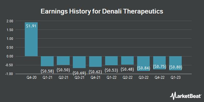 Earnings History for Denali Therapeutics (NASDAQ:DNLI)