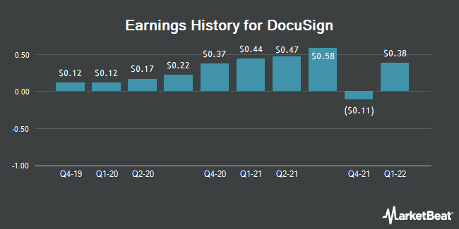 Earnings History for Docusign (NASDAQ:DOCU)