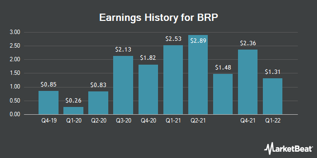 Earnings History for BRP (NASDAQ:DOOO)