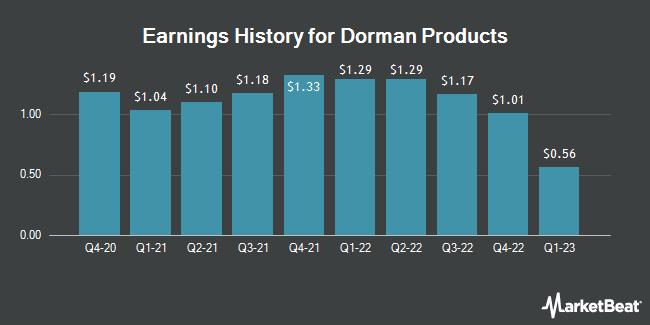 Earnings History for Dorman Products (NASDAQ:DORM)