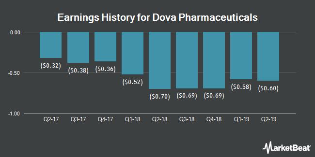 Earnings History for Dova Pharmaceuticals (NASDAQ:DOVA)