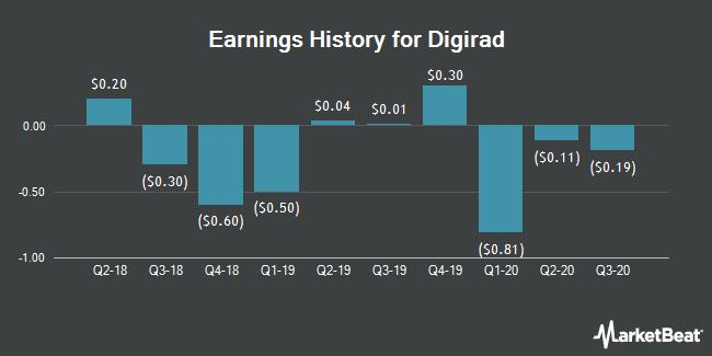 Earnings History for Digirad (NASDAQ:DRAD)