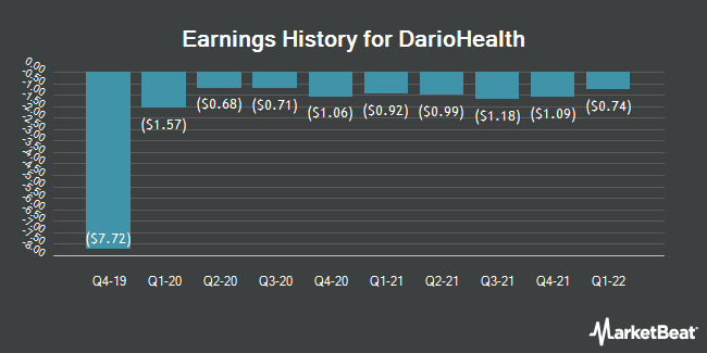Earnings History for DarioHealth (NASDAQ:DRIO)