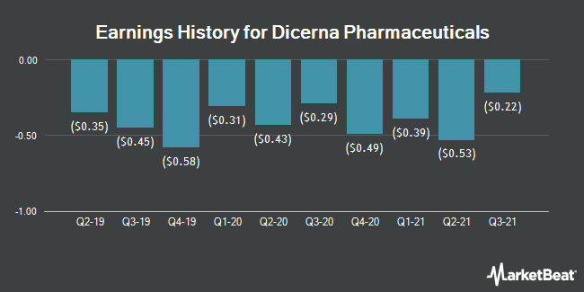 Earnings History for Dicerna Pharmaceuticals (NASDAQ:DRNA)