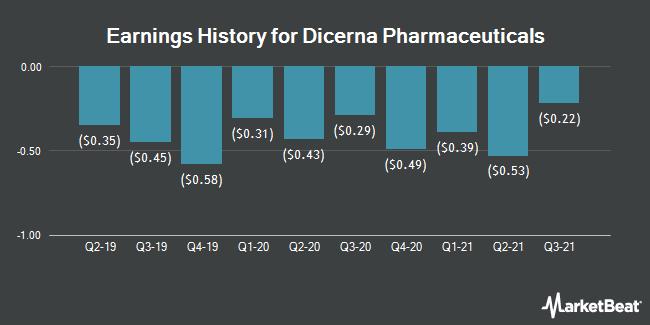 Earnings History for Dicerna Pharmaceuticals (NASDAQ:DRNA)