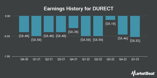 Earnings History for DURECT (NASDAQ:DRRX)