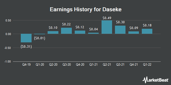 Earnings History for Daseke (NASDAQ:DSKE)