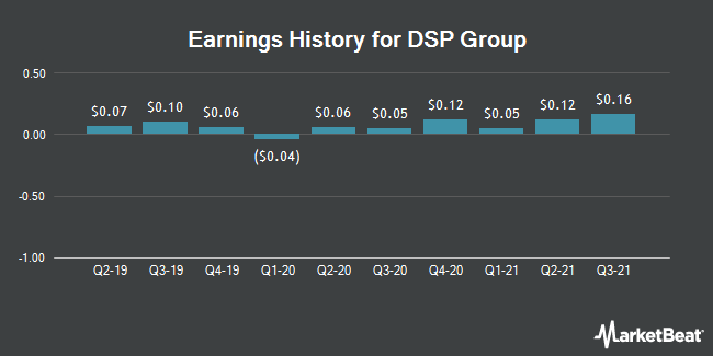 Earnings History for DSP Group (NASDAQ:DSPG)