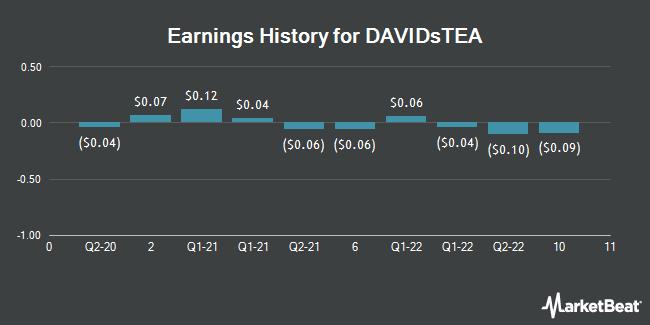 Earnings History for DavidsTea (NASDAQ:DTEA)