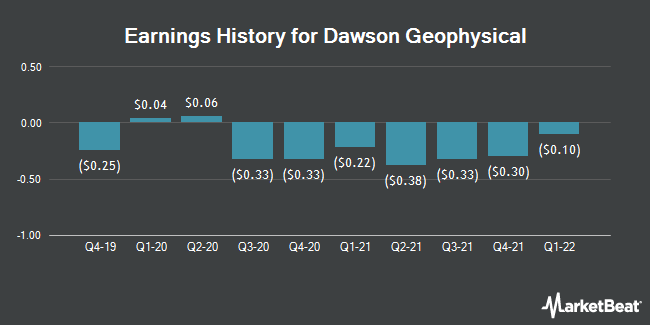 Earnings History for Dawson Geophysical (NASDAQ:DWSN)