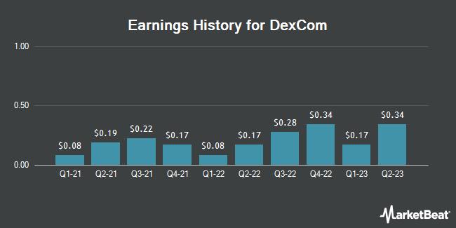 Earnings History for DexCom (NASDAQ:DXCM)