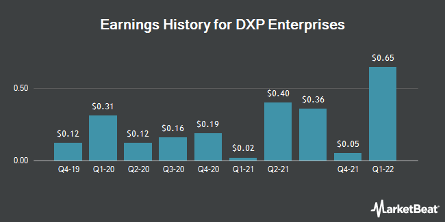 Earnings History for DXP Enterprises (NASDAQ:DXPE)