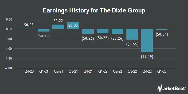 Earnings History for Dixie Group (NASDAQ:DXYN)