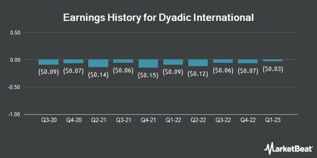 Earnings History for Dyadic International (NASDAQ:DYAI)