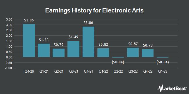 Earnings History for Electronic Arts (NASDAQ:EA)