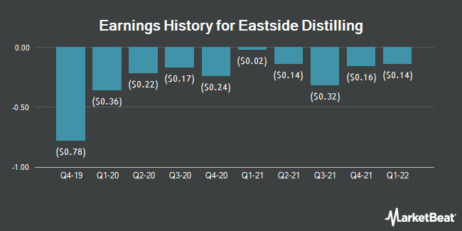 Earnings History for Eastside Distilling (NASDAQ:EAST)