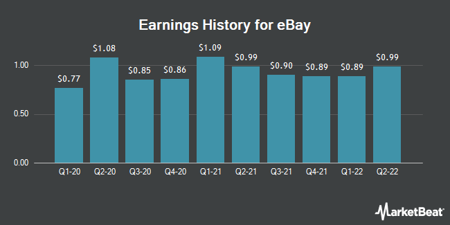 Earnings History for eBay (NASDAQ:EBAY)