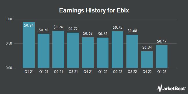Earnings History for Ebix (NASDAQ:EBIX)