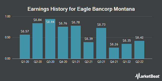 Earnings History for Eagle Bancorp Montana (NASDAQ:EBMT)