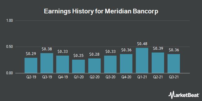 Earnings History for Meridian Bancorp (NASDAQ:EBSB)