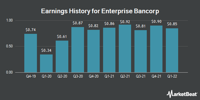 Earnings History for Enterprise Bancorp (NASDAQ:EBTC)