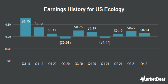 Earnings History for US Ecology (NASDAQ:ECOL)