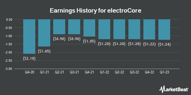 Earnings History for electroCore (NASDAQ:ECOR)