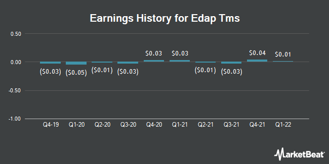 Earnings History for Edap Tms (NASDAQ:EDAP)