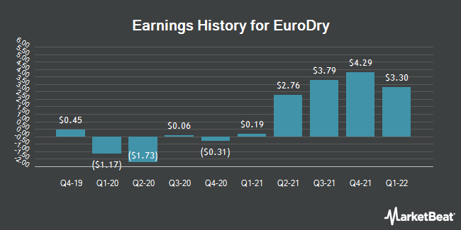 Earnings History for EuroDry (NASDAQ:EDRY)