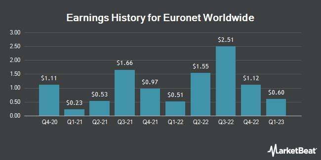 Earnings History for Euronet Worldwide (NASDAQ:EEFT)