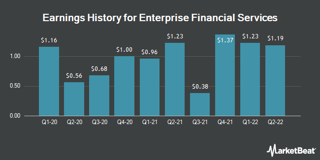 Earnings History for Enterprise Financial Services (NASDAQ:EFSC)