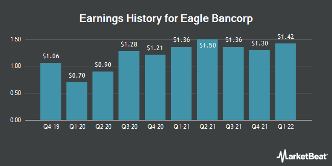Earnings History for Eagle Bancorp (NASDAQ:EGBN)
