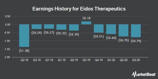 Earnings History for Eidos Therapeutics (NASDAQ:EIDX)