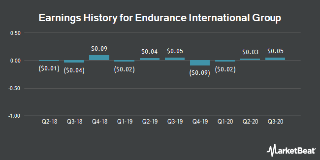 Earnings History for Endurance International Group (NASDAQ:EIGI)