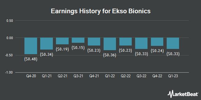 Earnings History for Ekso Bionics (NASDAQ:EKSO)