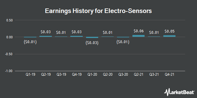 Earnings History for Electro-Sensors (NASDAQ:ELSE)