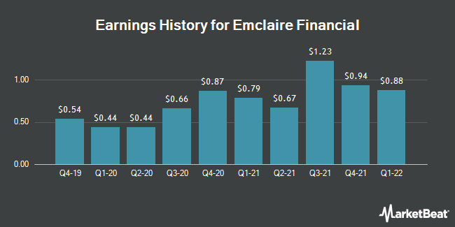 Earnings History for Emclaire Financial (NASDAQ:EMCF)