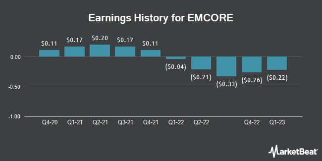 Earnings History for EMCORE (NASDAQ:EMKR)