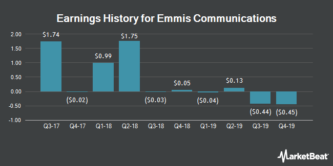 Earnings History for Emmis Communications (NASDAQ:EMMS)
