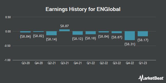 Earnings History for ENGlobal (NASDAQ:ENG)