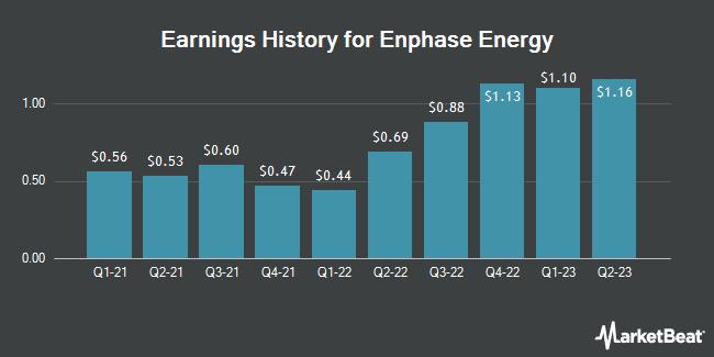 Earnings History for Enphase Energy (NASDAQ:ENPH)