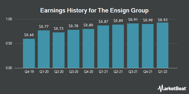 Earnings History for The Ensign Group (NASDAQ:ENSG)