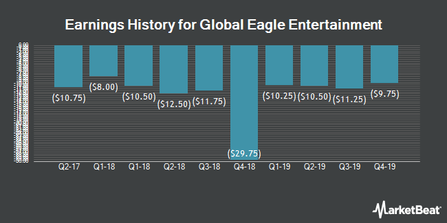 Earnings History for Global Eagle Entertainment (NASDAQ:ENT)