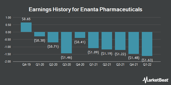 Earnings History for Enanta Pharmaceuticals (NASDAQ:ENTA)