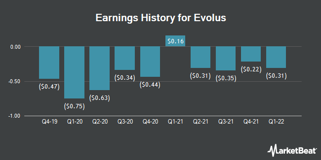 Earnings History for Evolus (NASDAQ:EOLS)